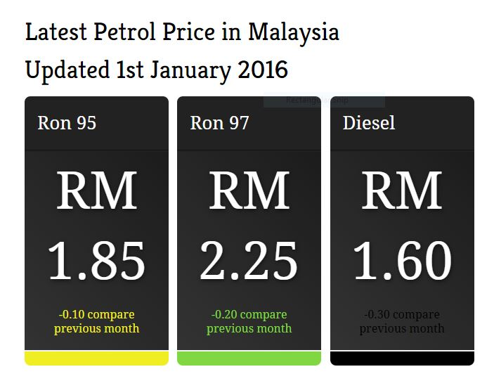 harga-petrol-tak-turun